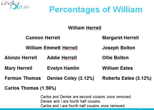 percentages of William