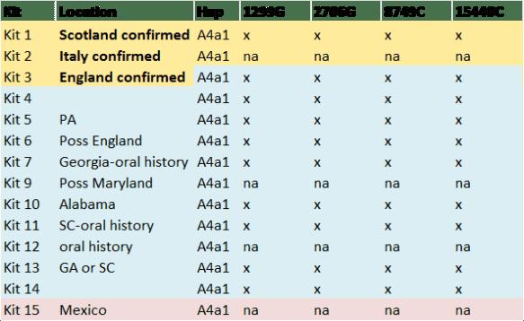 A4a1 mutations