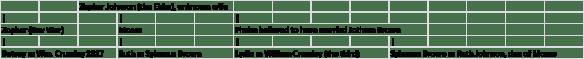 Elizabeth Johnston pedigree chart