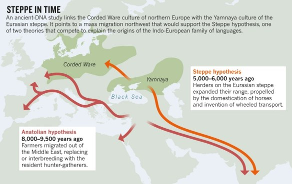 "1.Haak et al. http://doi.org/z9d (2015) from Feb. 18, 2015 ""Steppe migration rekindles debate on language origin"" by Ellen Callaway"