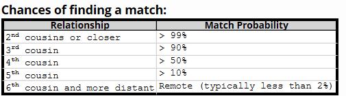 concept generational match