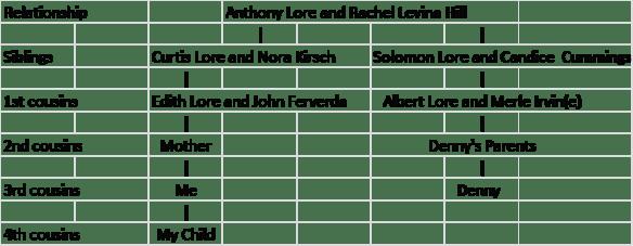 Phase pedigree