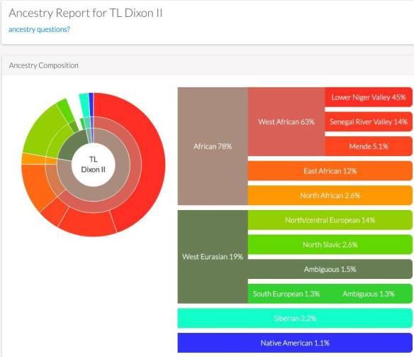TL Ancestry test 1 2014