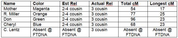 Lentz William relationship table