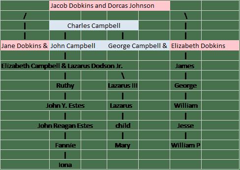 dodson-dobkins-campbell-line-2