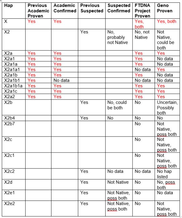native-mt-hap-x-chart