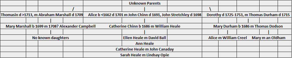 Dorothy Durhams Parents And The Mysterious William Smoot 52