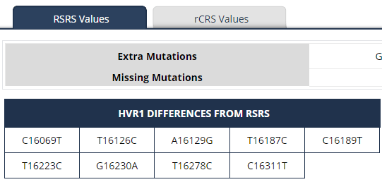 Mitochondrial DNA RSRS mutations.png