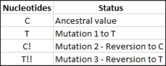 Mitochondrial DNA reversions.png