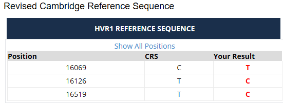 Mitochondrial HVR1 rCRS mutations.png