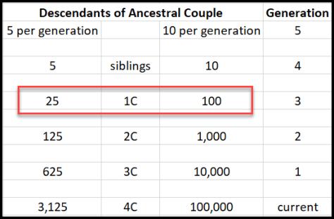 Generations descendants 1C.png