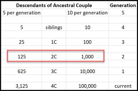 Generations descendants 2C