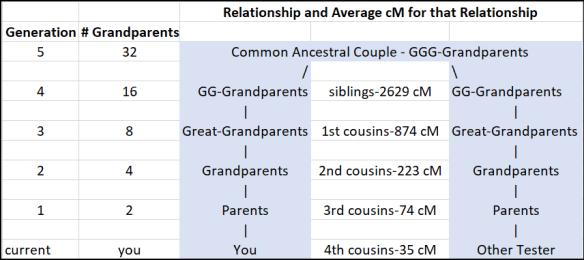 Generations relationship levels