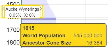 learnforever ancestors vs world population