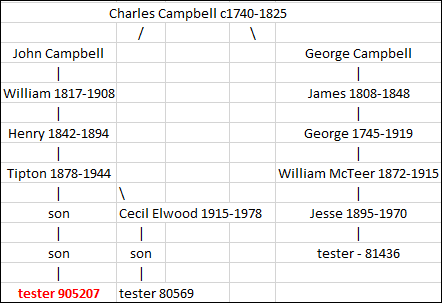 Charles Campbell testers.png