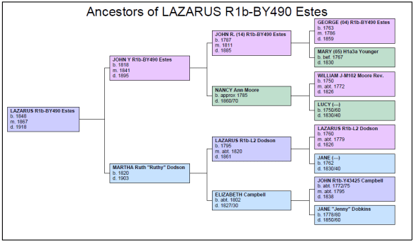 Chart ancestor.png