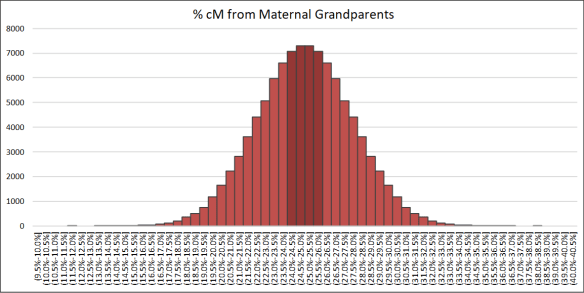 Gammon grandparents maternal percent.png