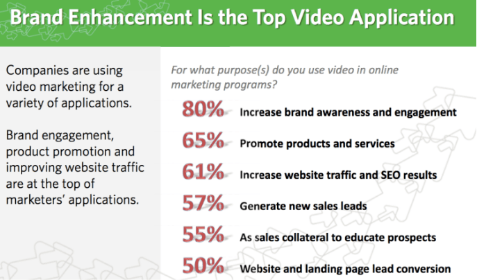 The importance of video in marketing