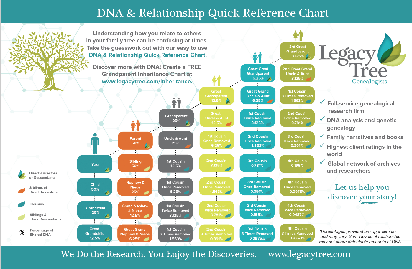 heredity family tree diagram honda engine gcv160 carburetor grandparent inheritance chart by legacy genealogists