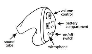 ITE hearing aid.