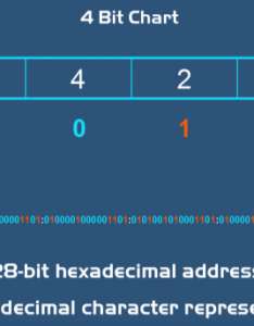 The numbers that have ones underneath them you wind up with  so is first hexadecimal character in this ipv address for next four binary also ipv vs made simple dnfsecurity rh