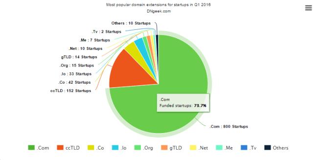 most popular domain extensions Q1 2016