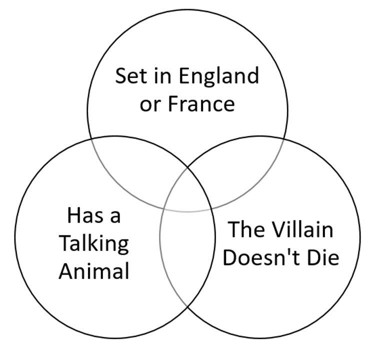 Disney Movies Venn Diagram Quiz