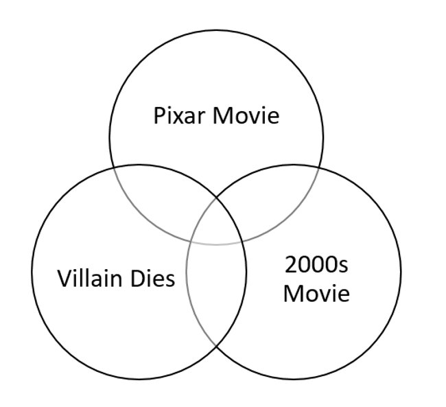 Animated Movies Venn Diagram II Quiz
