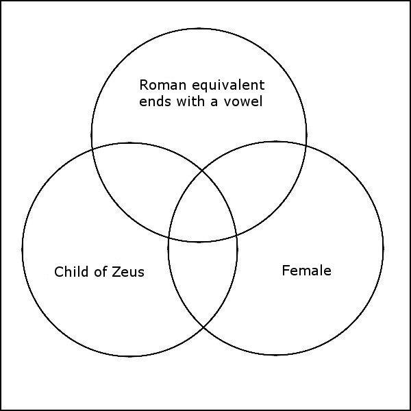 Greek Mythology Venn Diagram Quiz