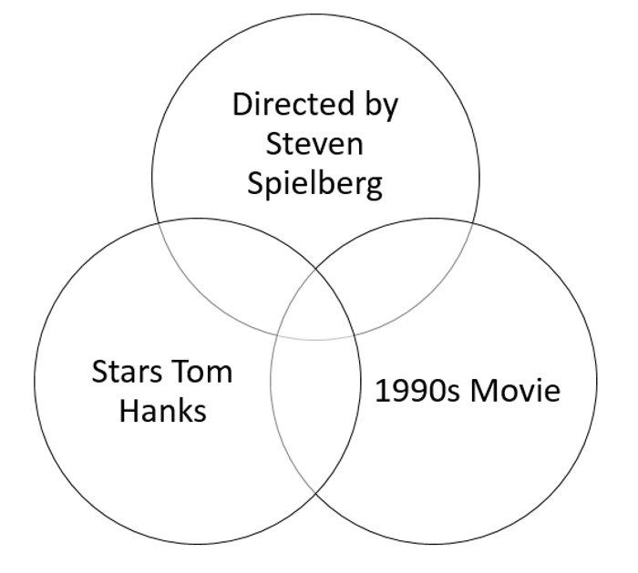 Movies Venn Diagram II Quiz