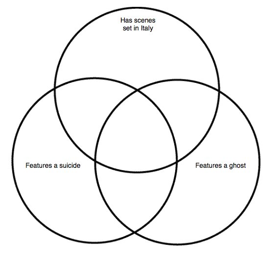 Shakespeare Venn Diagram Quiz