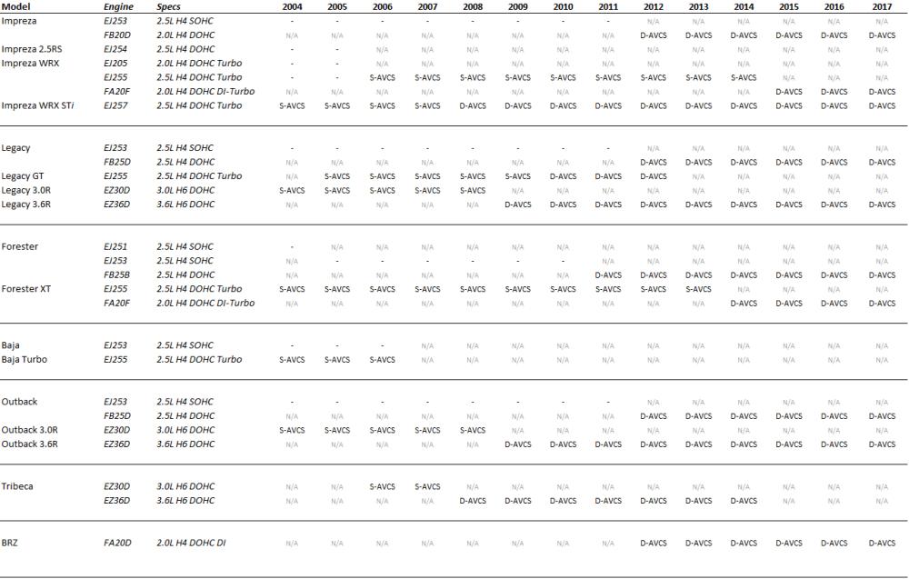 medium resolution of list of subaru engines with avcs