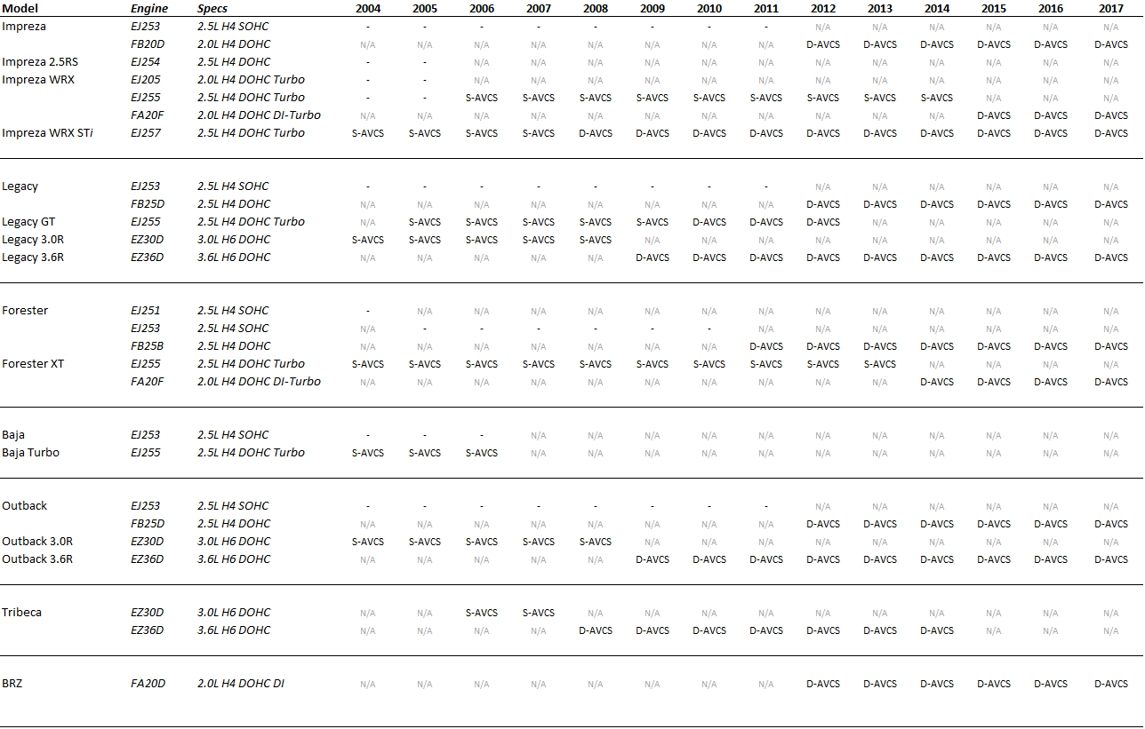 hight resolution of list of subaru engines with avcs