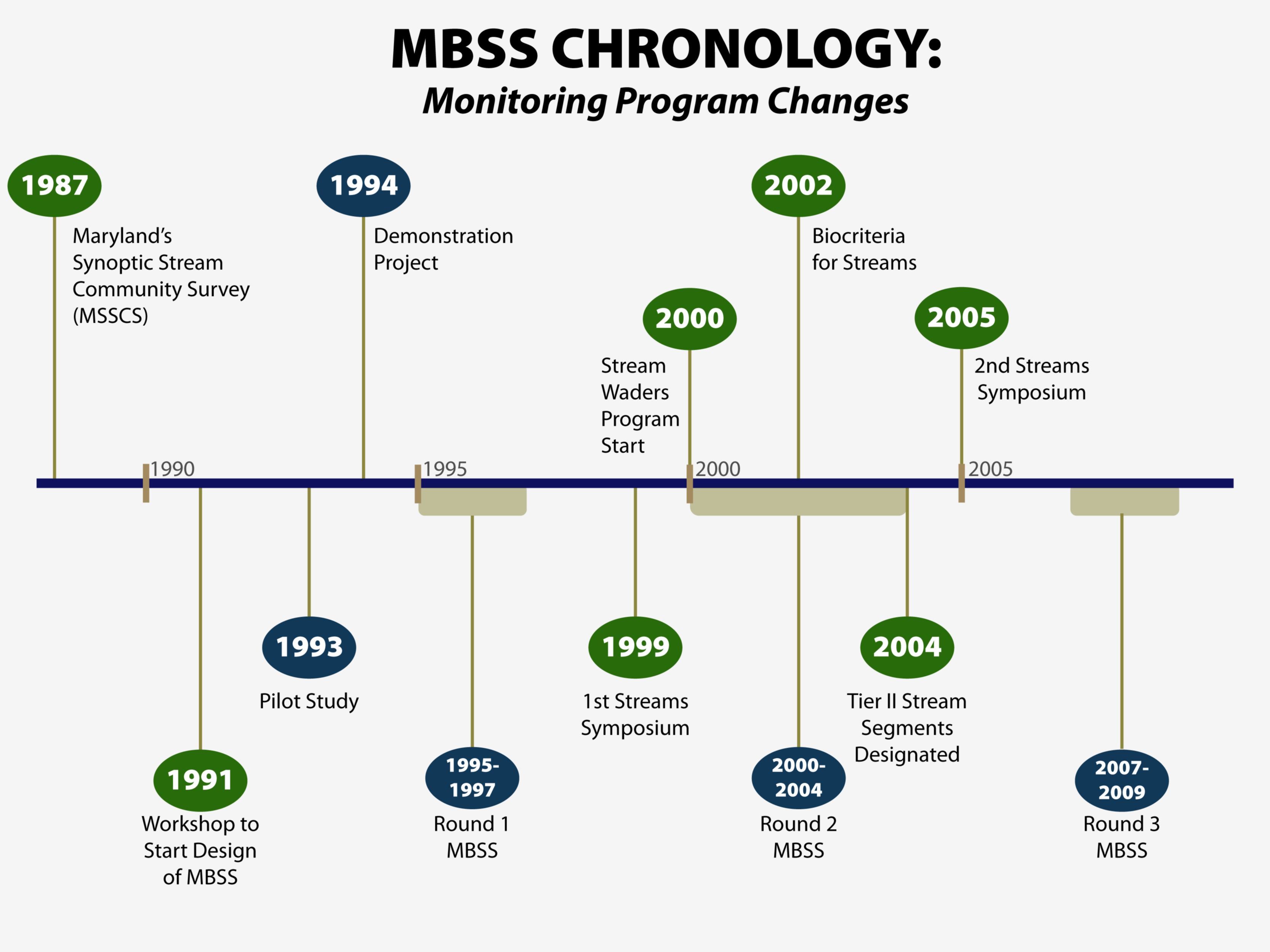 Mbss Defined