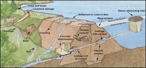 small resolution of diagram of a flawed dam with labels showing what is flawed