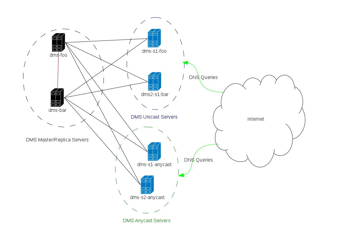 Overview — DNS Management System 1.0 documentation