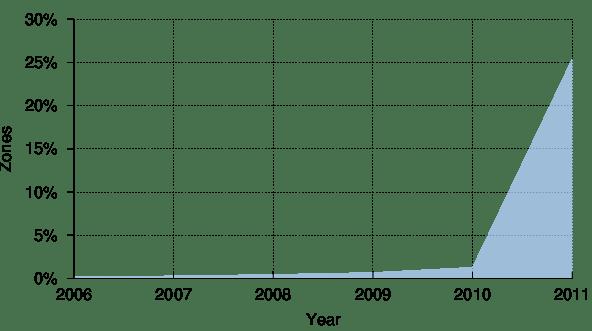 Pourcentage de zones avec des serveurs de noms avec un RR AAAA une ou plusieurs (historique)