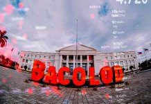 BACOLOD CITY, Negros Occidental, Philippines -- Bacolod City currently has 403 active cases, 268 of which are local transmissions, data from the Department of Health Western Visayas show.