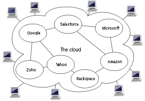 How Cloud Computing Will Change Landscape Of Your Business
