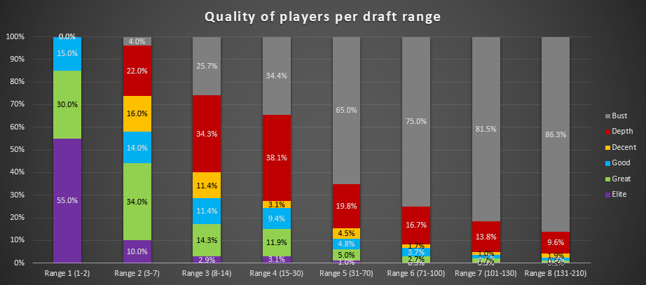 Quality-of-players-per-draft-range.png?f