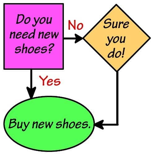 New Shoes Flowchart