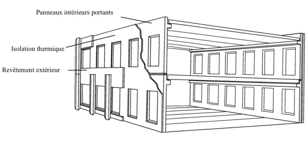 détail facade : Principe d'une façade à panneaux sandwich séparés