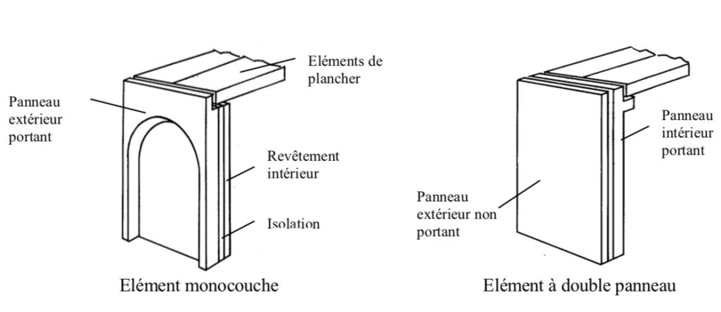 facade en béton architectonique Dessins de principe de façades portantes en béton architectonique