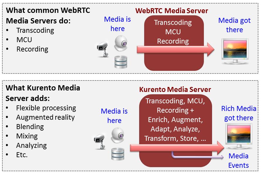 Kurento Media Server capabilities