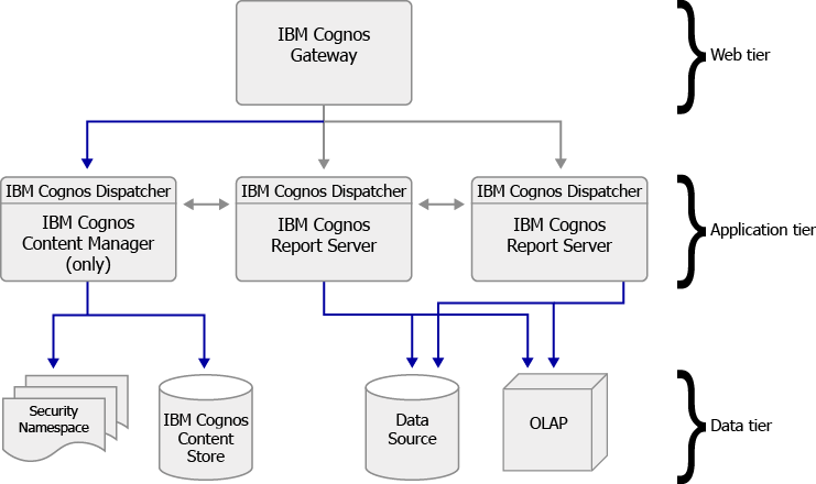 cognos architecture diagram 9003 bulb wiring ibm esri maps for arcgis example of an deployment