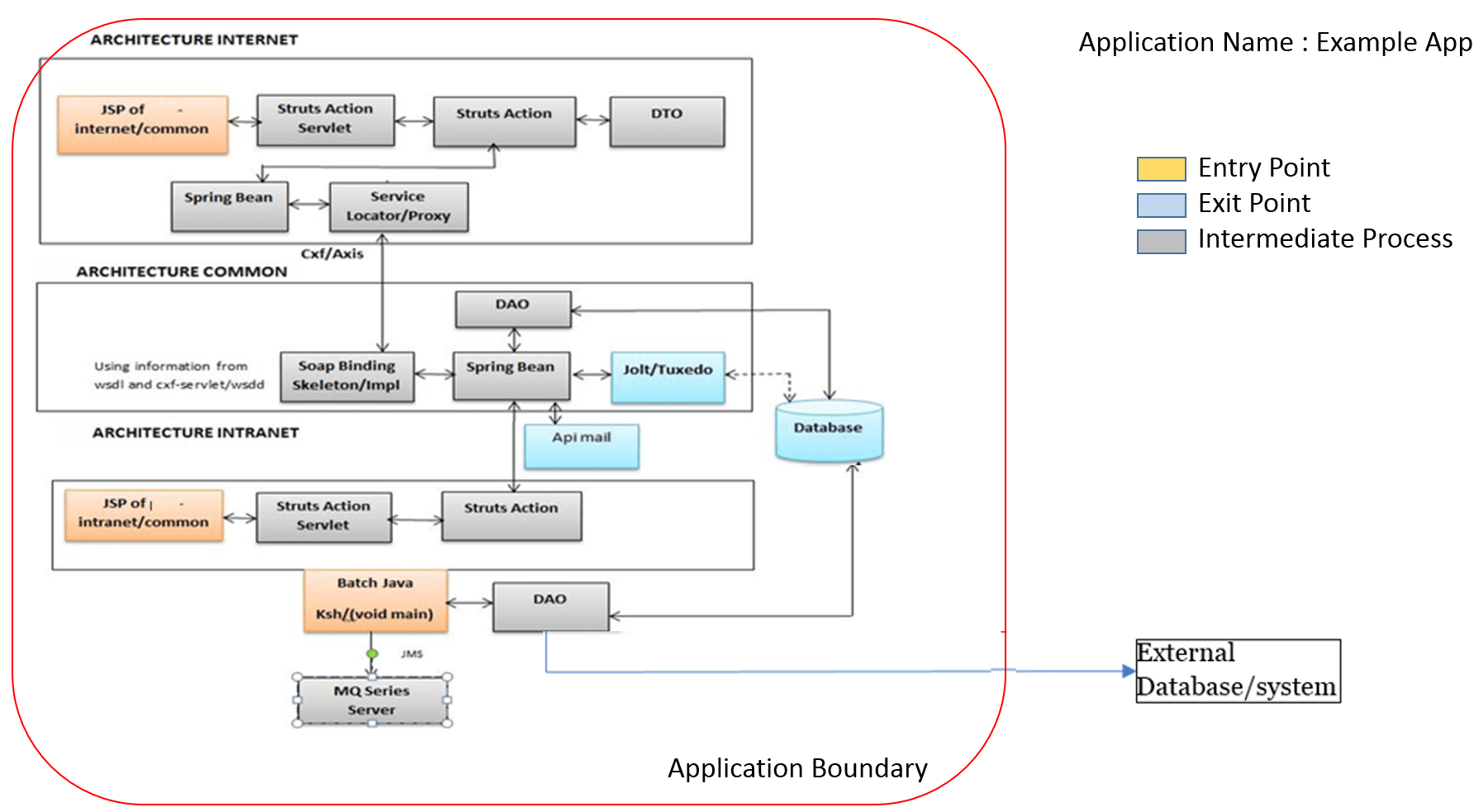 hight resolution of architecture context diagram
