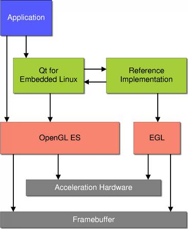Qt Opengl Framebuffer Example   Amtframe org