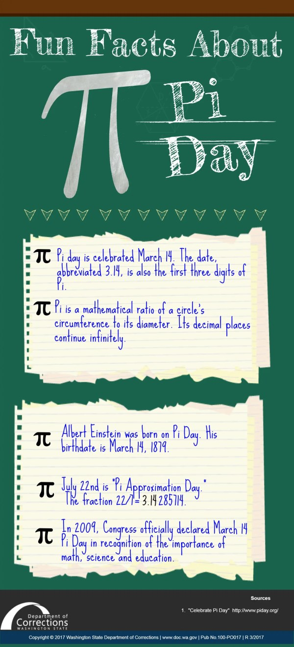 Infographic Pi Day Washington State Department Of
