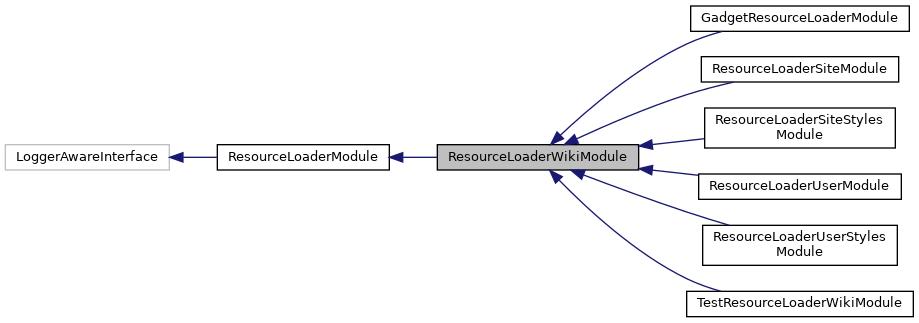 MediaWiki: ResourceLoaderWikiModule Class Reference