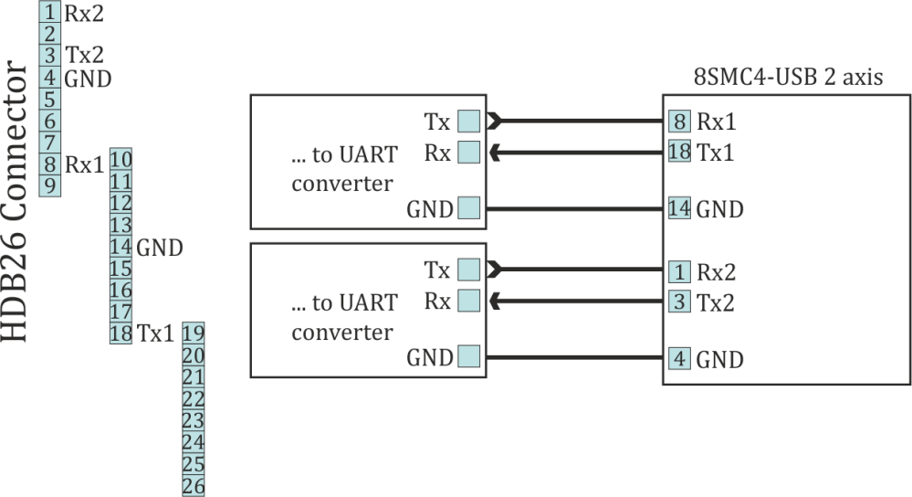 medium resolution of  images uart2axis png recommended scheme of connection to serial